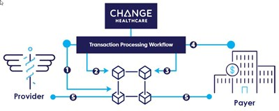 Change Healthcare launches blockchain solution